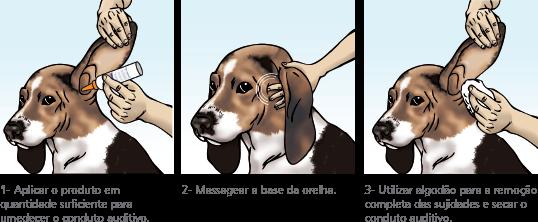 Modo de uso para cães e gatos
